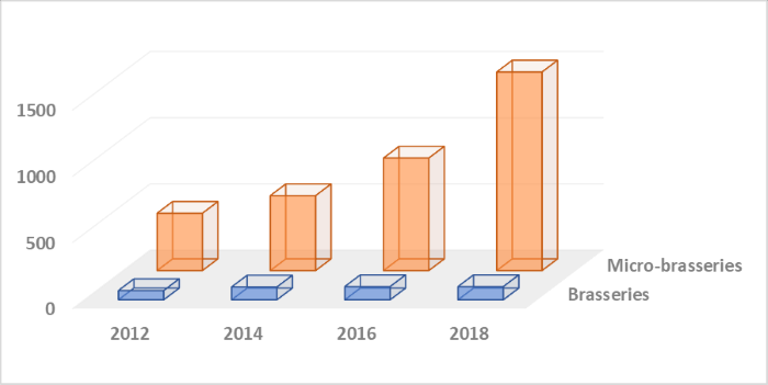 Evolution du nombre des brasseries et des microbrasseries en France